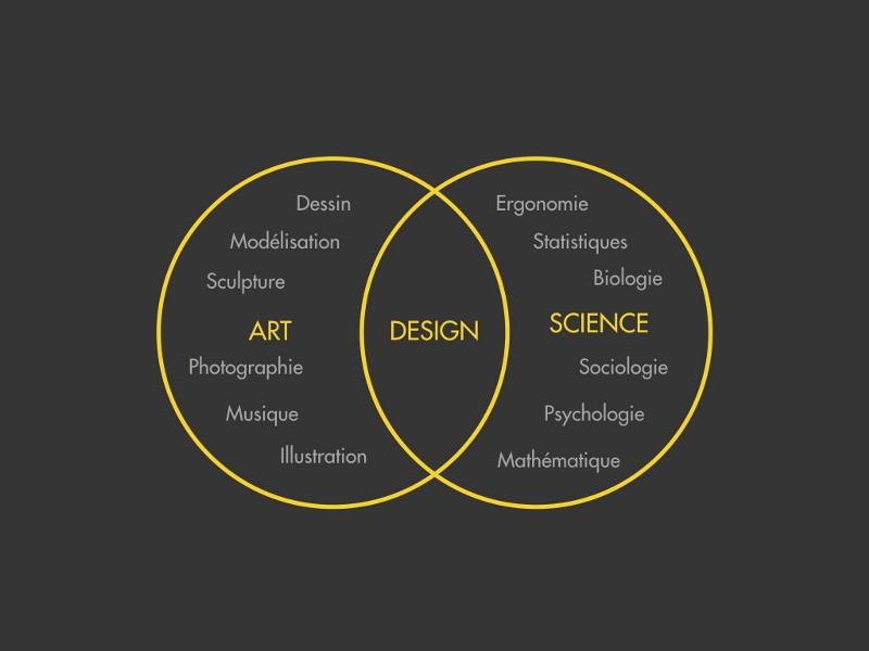 design-est-mort-?